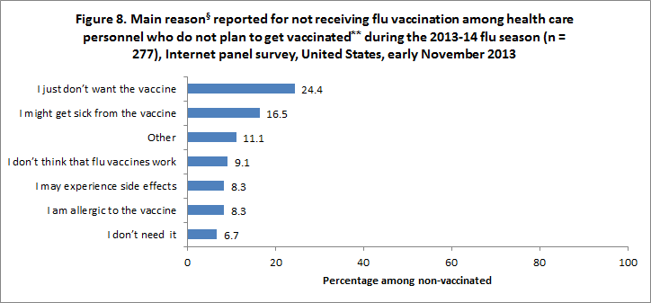 Figure 8. Main reason reported for not receiving flu vaccination among health care personnel who do not plan to get vaccinated during the 2013-14 flu season (n = 277), Internet panel survey, United States, early November 2013