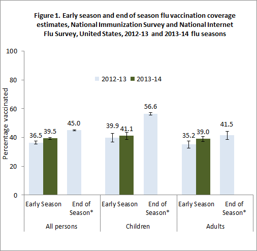 Figure 1. Early season and end of season flu vaccination coverage estimates, National Immunization Survey and National Internet Flu Survey, United States, 2012-13 and 2013-14 influenza seasons