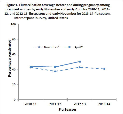 Figure 1. Flu vaccination coverage before and during pregnancy among pregnant women by early November and early April for 2010-11, 2011-12, and 2012-13 flu seasons and early November for 2013-14 flu season, Internet panel survey, United States, early November 2013