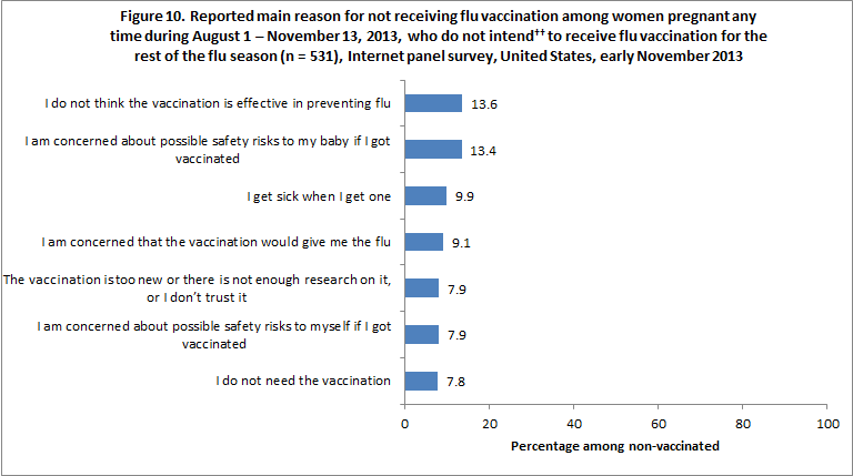 Figure 10. Reported main reason for not receiving flu vaccination among women pregnant any time during August 1 – November 13, 2013, who do not intend to receive flu vaccination for the rest of the flu season (n = 531), Internet panel survey, United States, early November 2013