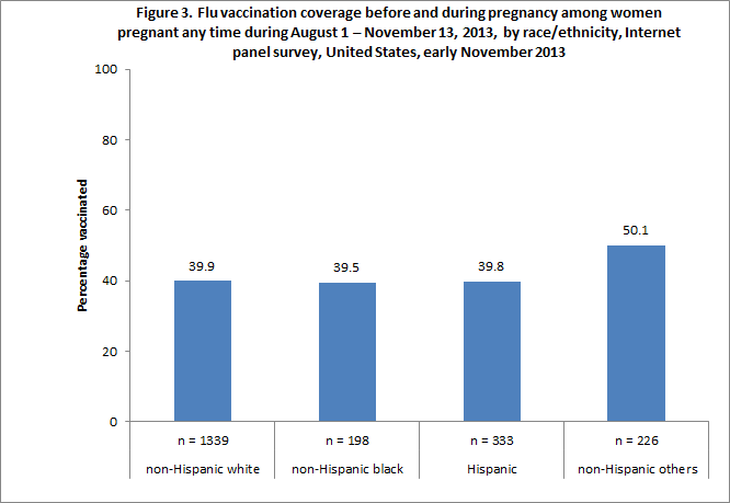 Figure 3. Flu vaccination coverage before and during pregnancy among women pregnant any time during August 1 – November 13, 2013, by race/ethnicity, Internet panel survey, United States, early November 2013