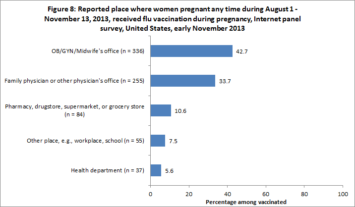 Figure 8: Reported place where women pregnant any time during August 1 - November 13, 2013, received flu vaccination during pregnancy, Internet panel survey, United States, early November 2013