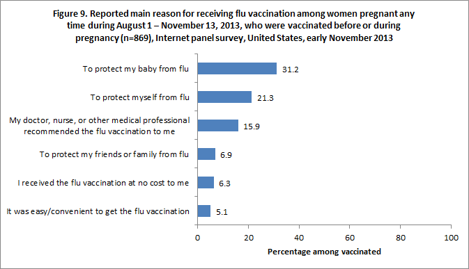 Figure 9. Reported main reason for receiving flu vaccination among women pregnant any time during August 1 – November 13, 2013, who were vaccinated before or during pregnancy (n=869), Internet panel survey, United States, early November 2013