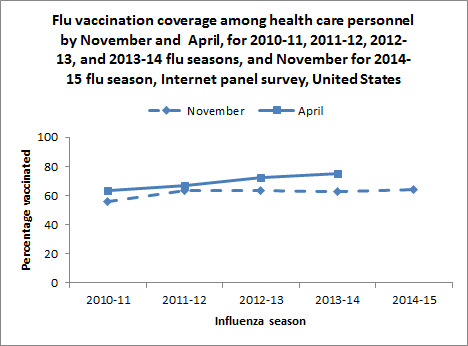 Figure 1. Flu vaccination coverage among health care personnel by November and  April, for 2010-11, 2011-12, 2012-13, and 2013-14 flu seasons, and November for 2014-15 flu season, Internet panel survey, United States