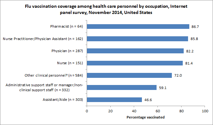 Figure 2. Flu vaccination coverage among health care personnel by occupation, Internet panel survey, November 2014, United States