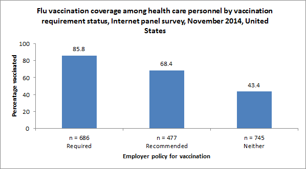 Figure 5. Flu vaccination coverage among health care personnel by vaccination requirement status, Internet panel survey, November 2014, United States