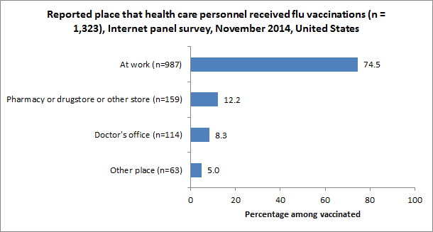 Figure 6. Reported place that health care personnel received flu vaccinations (n = 1,323), Internet panel survey, November 2014, United States