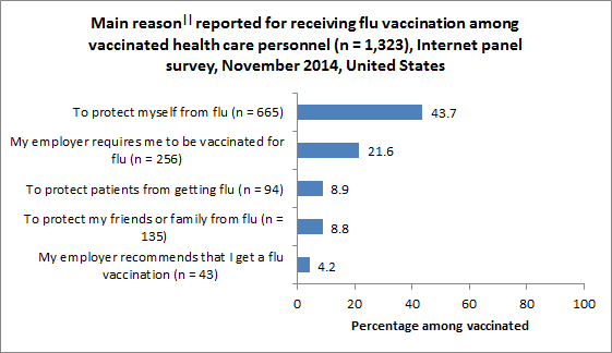 Figure 7. Main reason|| reported for receiving flu vaccination among vaccinated health care personnel (n = 1,323), Internet panel survey, November 2014, United States