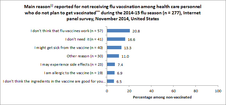 Figure 8. Main reason|| reported for not receiving flu vaccination among health care personnel who do not plan to get vaccinated** during the 2014-15 flu season (n = 277), Internet panel survey, November 2014, United States