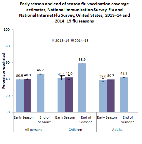 Figure 1. Early season and end of season flu vaccination coverage estimates, National Immunization Survey and National Internet Flu Survey, United States, 2013–14 and 2014–15 flu seasons