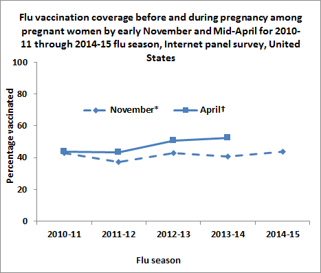 Figure 1. Flu vaccination coverage before and during pregnancy among pregnant women by early November and Mid-April for 2010-11 through 2014-15 flu season, Internet panel survey, United States