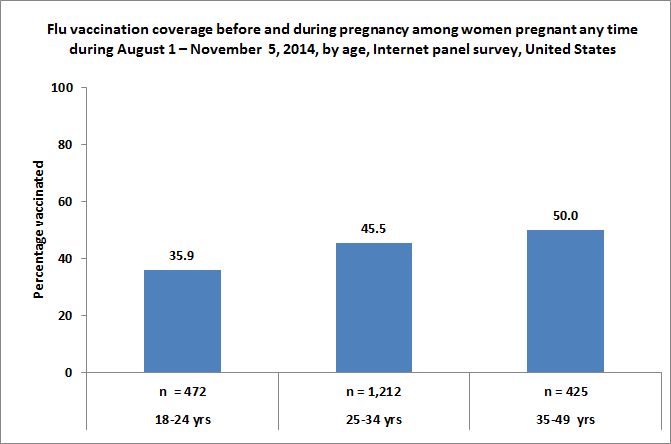 Figure 2. Flu vaccination coverage before and during pregnancy among women pregnant any time during August 1 – November  5, 2014, by age, Internet panel survey, United States