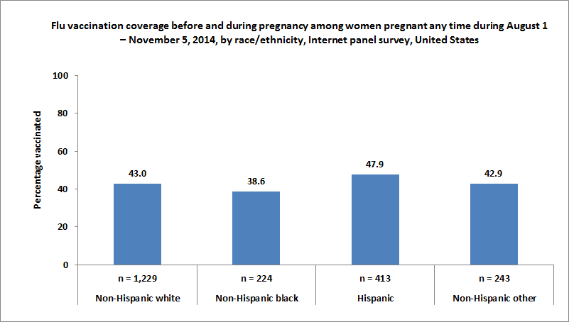 Figure 3. Flu vaccination coverage before and during pregnancy among women pregnant any time during August 1 – November 5, 2014, by race/ethnicity, Internet panel survey, United States