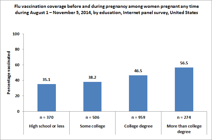 Figure 4. Flu vaccination coverage before and during pregnancy among women pregnant any time during August 1 – November 5, 2014, by education, Internet panel survey, United States