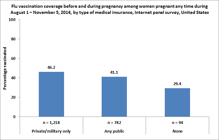 Figure 5. Flu vaccination coverage before and during pregnancy among women pregnant any time during August 1 – November 5, 2014, by type of medical insurance, Internet panel survey, United States
