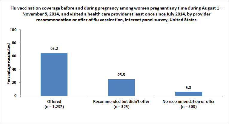 Figure 7. Flu vaccination coverage before and during pregnancy among women pregnant any time during August 1 – November 5, 2014, and visited a health care provider at least once since July 2014, by provider recommendation or offer of flu vaccination, Internet panel survey, United States