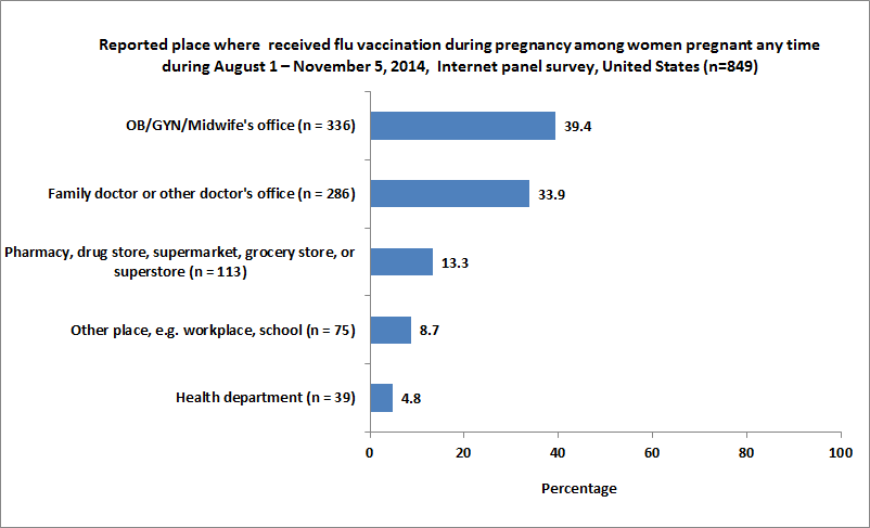Figure 8. Reported place where women pregnant any time during August 1 – November 5, 2014, received flu vaccination during pregnancy, Internet panel survey, United States (n=849)