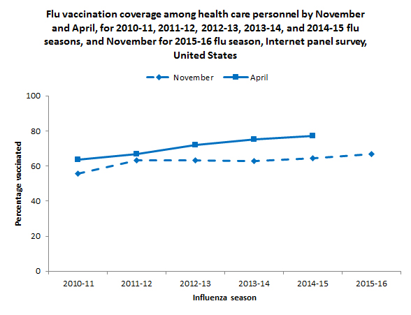 Flu vaccination coverage among health care personnel by November and  April, for 2010-11, 2011-12, 2012-13, 2013-14, and 2014-15 flu seasons, and November for 2015-16 flu season, Internet panel survey, United States
