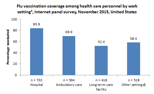 Flu vaccination coverage among health care personnel by work setting‡, Internet panel survey, November 2015, United States