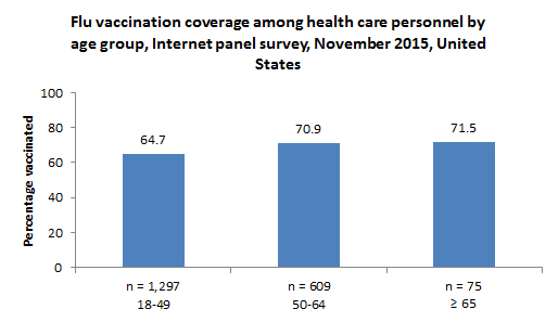 Flu vaccination coverage among health care personnel by age group, Internet panel survey, November 2015, United States