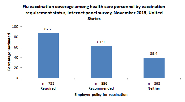 Flu vaccination coverage among health care personnel by vaccination requirement status, Internet panel survey, November 2015, United States