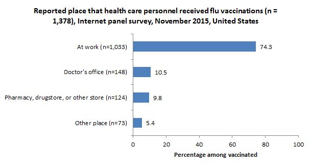 Reported place that health care personnel received flu vaccinations (n = 1,378), Internet panel survey, November 2015, United States