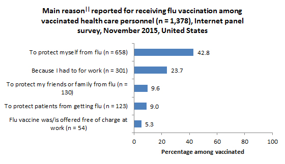 Main reason|| reported for receiving flu vaccination among vaccinated health care personnel (n = 1,378), Internet panel survey, November 2015, United States