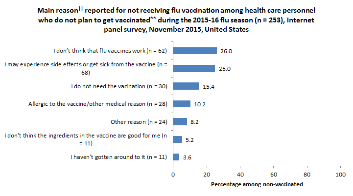 Main reason|| reported for not receiving flu vaccination among health care personnel who do not plan to get vaccinated** during the 2015-16 flu season (n = 253), Internet panel survey, November 2015, United States