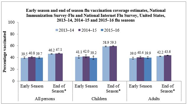 Early season and end of season flu vaccination coverage estimates, National Immunization Survey-Flu and National Internet Flu Survey, United States, 2013-14, 2014-15 and 2015-16 flu seasons