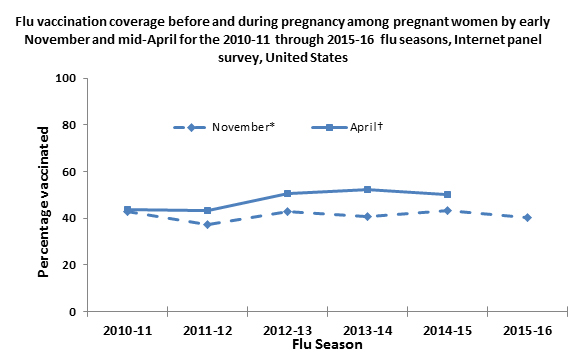 Figure 1. Flu vaccination coverage before and during pregnancy among pregnant women by early November and mid April for 2010-11 through  2015-16 flu seasons,  Internet panel survey, United States