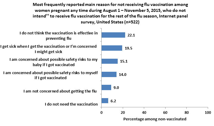 Figure 10. Reported main reason for not receiving flu vaccination among women pregnant any time during August 1-November 5, 2015, who do not intend to receive a flu vaccination for the rest of the flu season, Internet panel survey, United States (n=522)