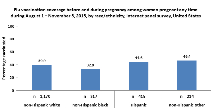 Flu vaccination coverage before and during pregnancy among women pregnant any time during August 1-November 5, 2015, by race/ethnicity, Internet panel survey, United States