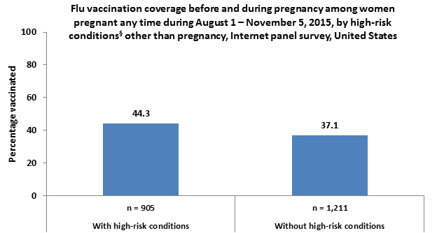 Flu vaccination coverage before and during pregnancy among women pregnant any time during August 1-November 5, 2015, by high-risk conditions other than pregnancy, Internet panel survey, United States