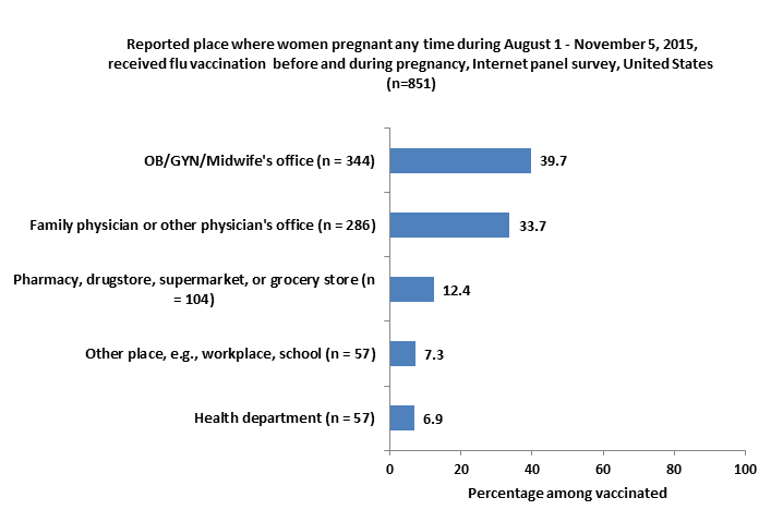Reported place where women pregnant any time during August 1-November 5, 2015, received flu vaccination during pregnancy, Internet panel survey, United States (n=745)
