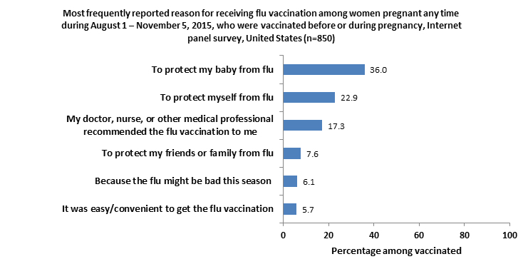 Figure 9. Reported main reason for receiving flu vaccination among women pregnant any time during August 1-November 5, 2015, who were vaccinated before or during pregnancy (n=850), Internet panel survey, United States