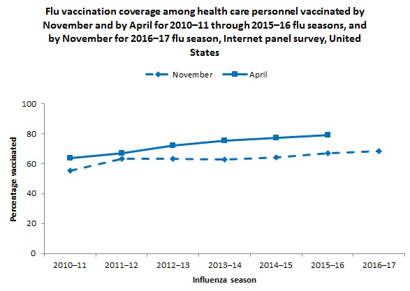 Figure 1. Flu vaccination coverage among health care personnel by November and April, for 2010–11 through 2016–17 flu seasons, and November for 2016–17 flu season, Internet panel survey, United States