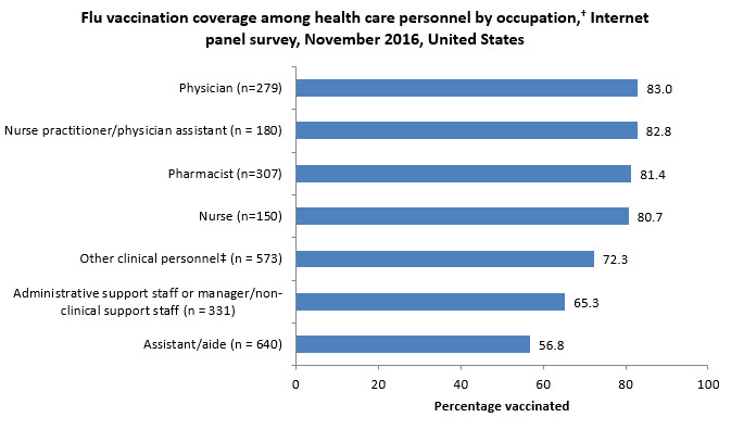 Figure 2. Flu vaccination coverage among health care personnel by occupation, Internet panel survey, November 2016, United States