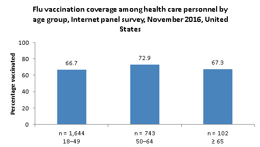 Figure 4. Flu vaccination coverage among health care personnel by age group, Internet panel survey, November 2016, United States