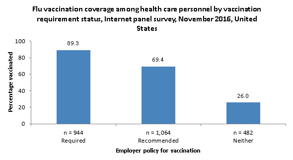 Figure 5. Flu vaccination coverage among health care personnel by vaccination requirement status, Internet panel survey, November 2016, United States