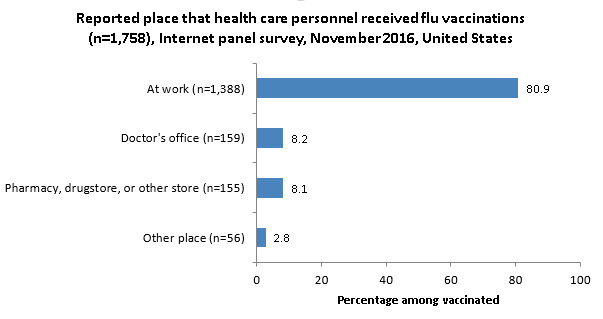 Figure 6. Reported place that health care personnel received flu vaccinations (n = 1,758), Internet panel survey, November 2016, United States
