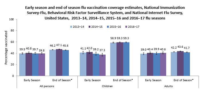Early season and end of season flu vaccination coverage estimates, National Immunization Survey-Flu and National Internet Flu Survey, United States, 2013-14, 2014-15, 2015-16 and 2016-17 flu seasons