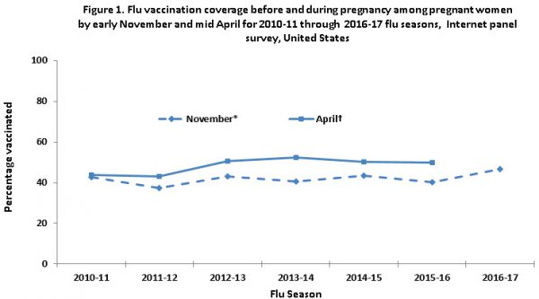 Figure 1. Flu vaccination coverage before and during pregnancy among pregnant women by early November and mid April for 2010-11 through  2016-17 flu seasons,  Internet panel survey, United States