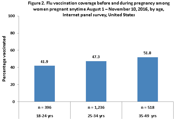Figure 2. Flu vaccination coverage before and during pregnancy among women pregnant any time during August 1 – November 10, 2016, by age, Internet panel survey, United States