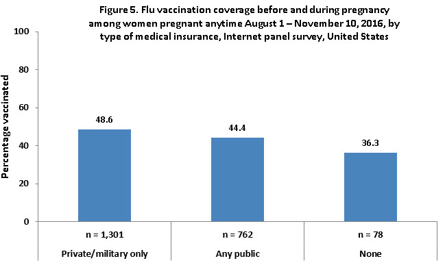 Figure 5. Flu vaccination coverage before and during pregnancy among women pregnant any time during August 1 – November 10, 2016, by type of medical insurance, Internet panel survey, United States