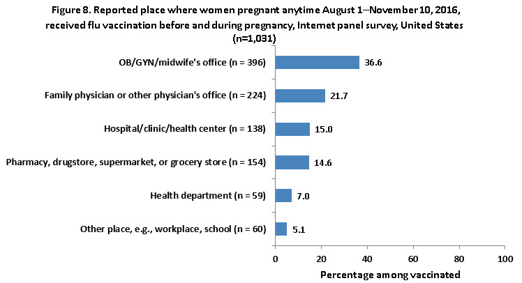 Figure 8. Reported place where women pregnant any time during August 1 - November 10, 2016, received flu vaccination during pregnancy, Internet panel survey, United States (n=1,145)