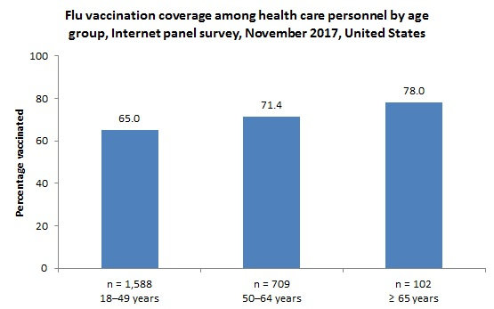 Figure 4. Flu vaccination coverage among health care personnel by age group, Internet panel survey, November 2017, United States