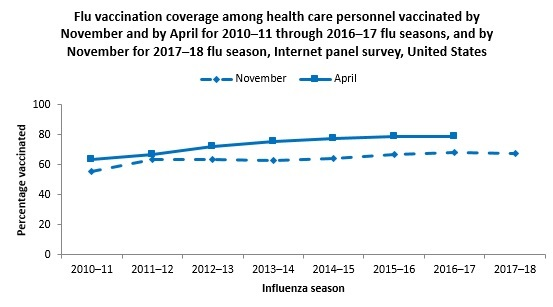 Figure 1. Flu vaccination coverage among health care personnel vaccinated by November and by April for 2010–11 through 2016–17 flu seasons, and by November for 2017–18 flu season, Internet panel survey, United States