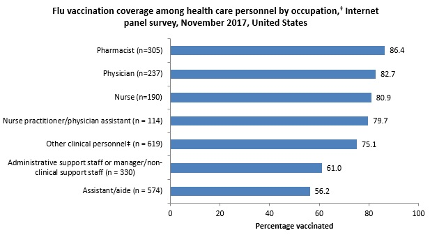 Figure 2. Flu vaccination coverage among health care personnel by occupation,† Internet panel survey, November 2017, United States