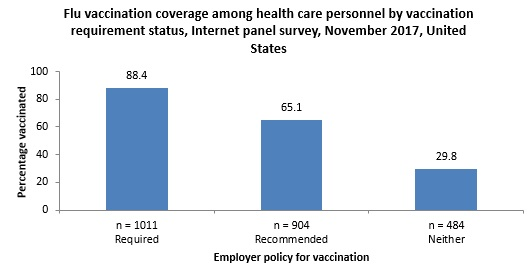 Figure 5. Flu vaccination coverage among health care personnel by vaccination requirement status, Internet panel survey, November 2017, United States