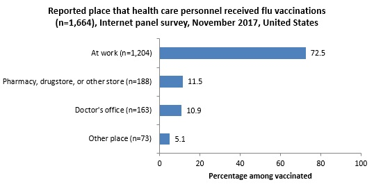 Figure 6. Reported place that health care personnel received flu vaccinations (n=1,664), Internet panel survey, November 2017, United States
